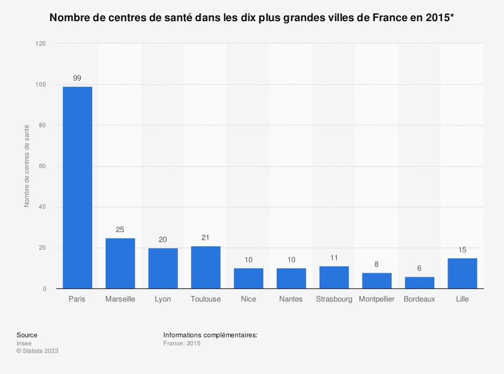 Statistique: Nombre de centres de santé dans les dix plus grandes villes de France en 2015* | Statista