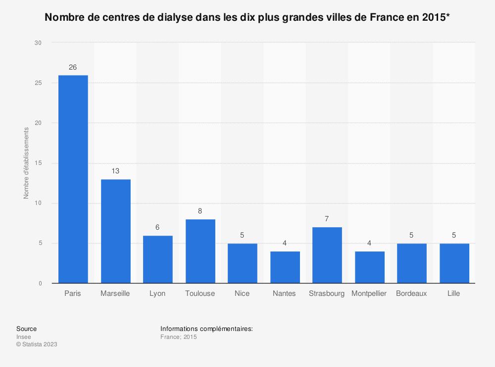Statistique: Nombre de centres de dialyse dans les dix plus grandes villes de France en 2015* | Statista