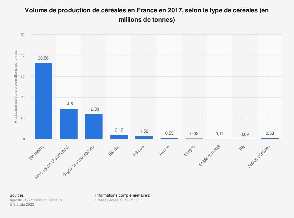 Statistique: Volume de production de céréales en France en 2017, selon le type de céréales (en millions de tonnes) | Statista