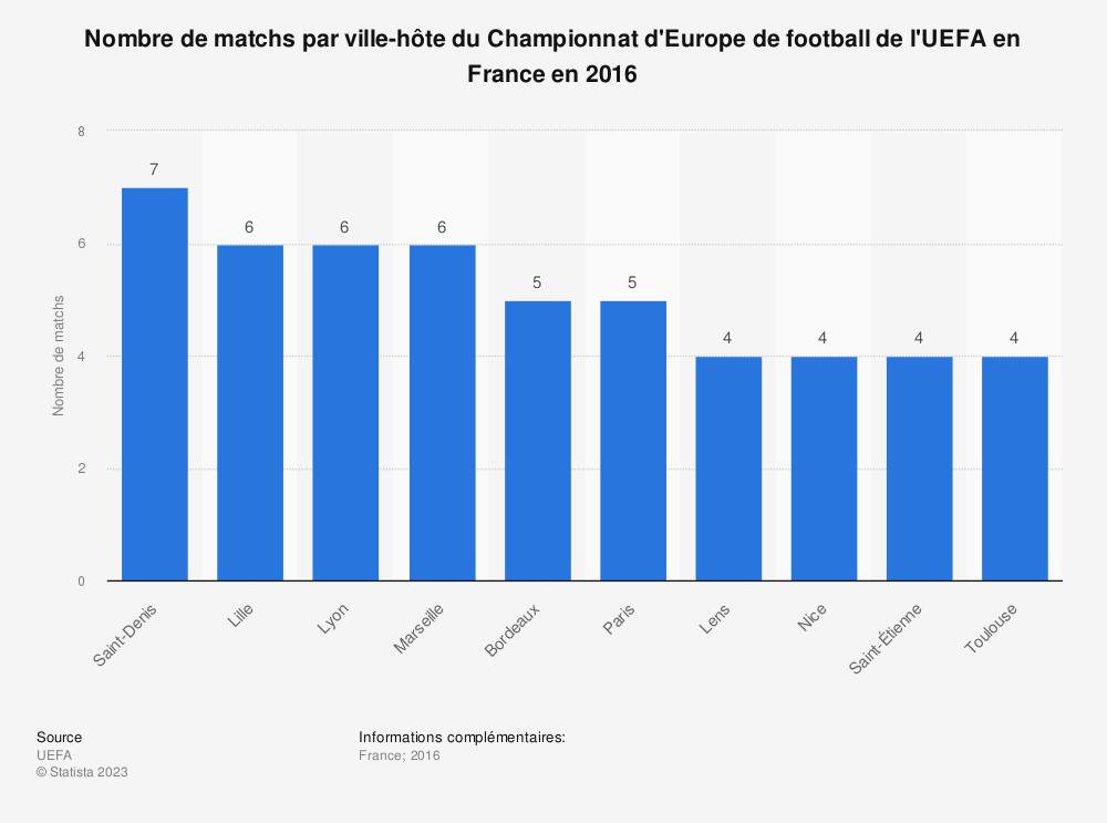 Statistique: Nombre de matchs par ville-hôte du Championnat d'Europe de football de l'UEFA en France en 2016 | Statista