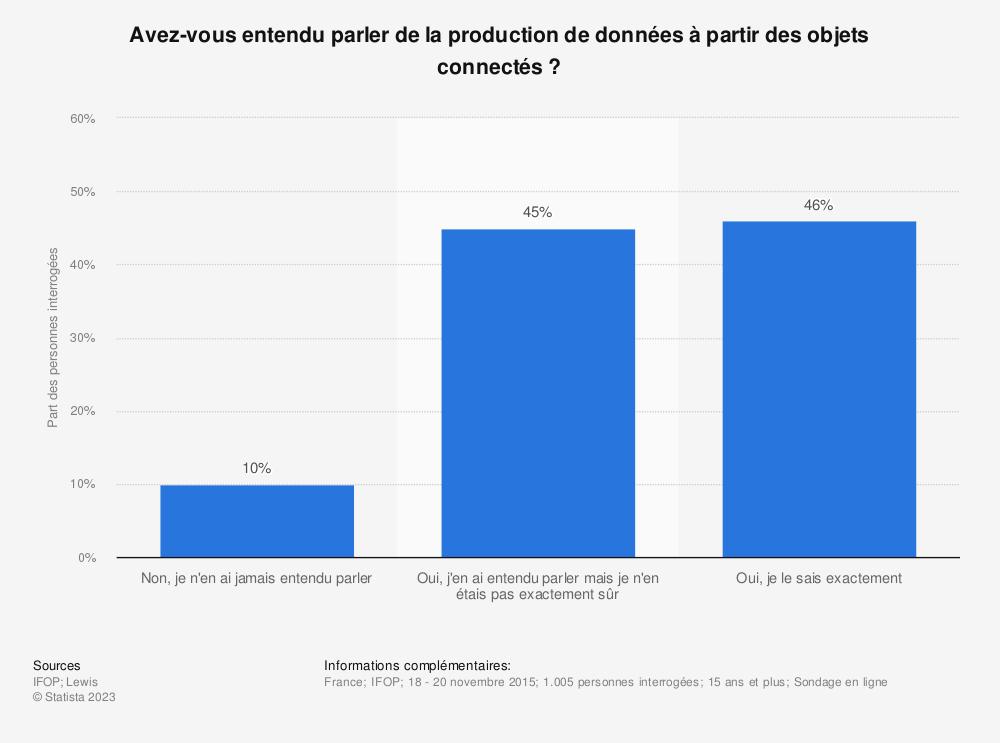 Statistique: Avez-vous entendu parler de la production de données à partir des objets connectés? | Statista