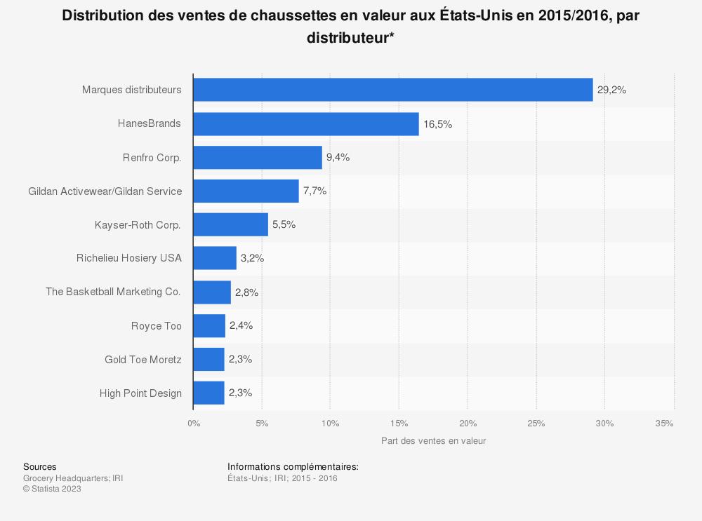 Statistique: Distribution des ventes de chaussettes en valeur auxÉtats-Unis en2015/2016, par distributeur* | Statista