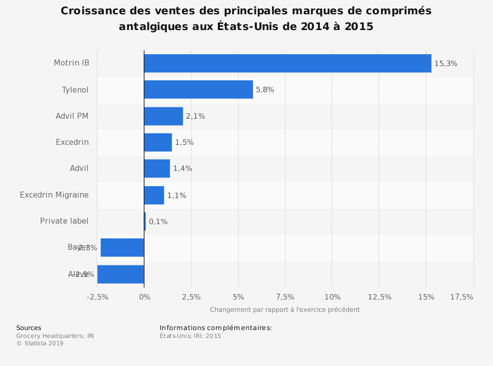 Statistique: Croissance des ventes des principales marques de comprimés antalgiques auxÉtats-Unis de 2014 à 2015 | Statista