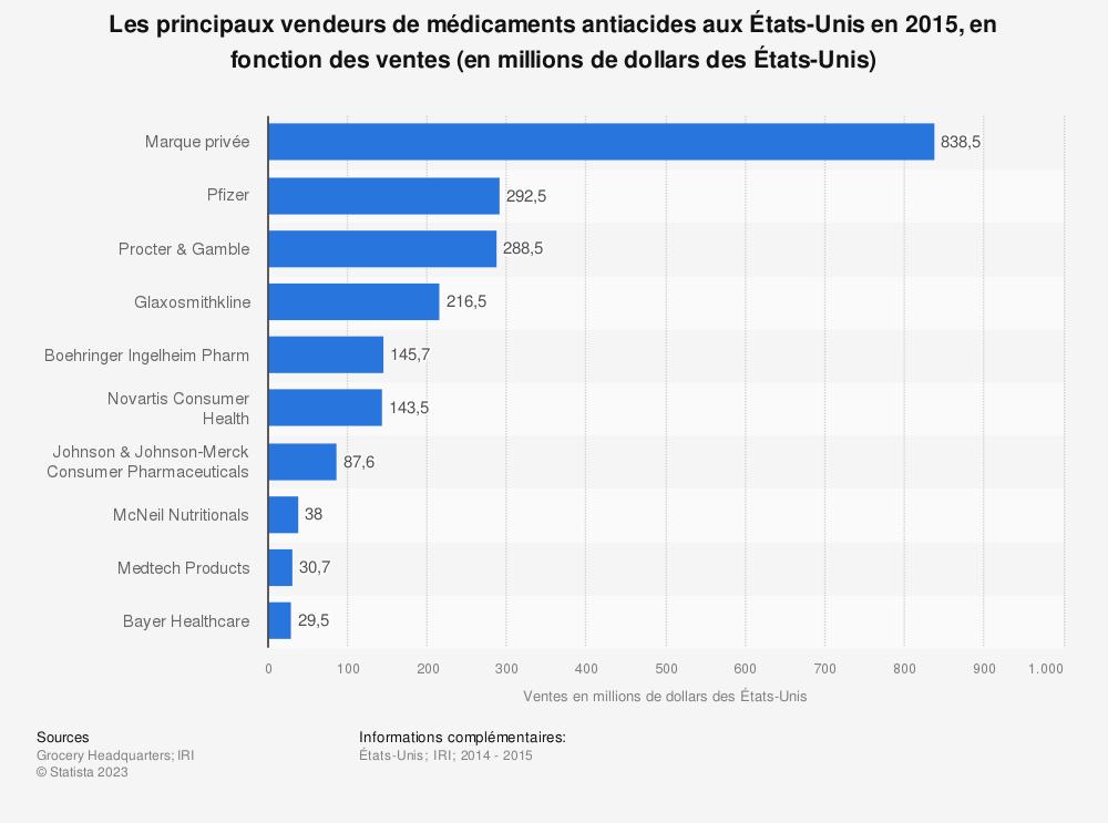 Statistique: Les principaux vendeurs de médicaments antiacides auxÉtats-Unis en2015, en fonction des ventes (en millions de dollars des États-Unis) | Statista