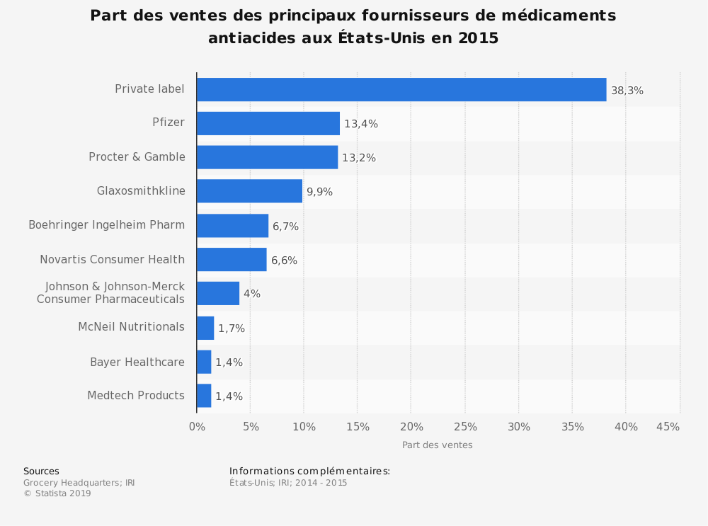 Statistique: Part des ventes des principaux fournisseurs de médicaments antiacidesaux États-Unis en2015 | Statista