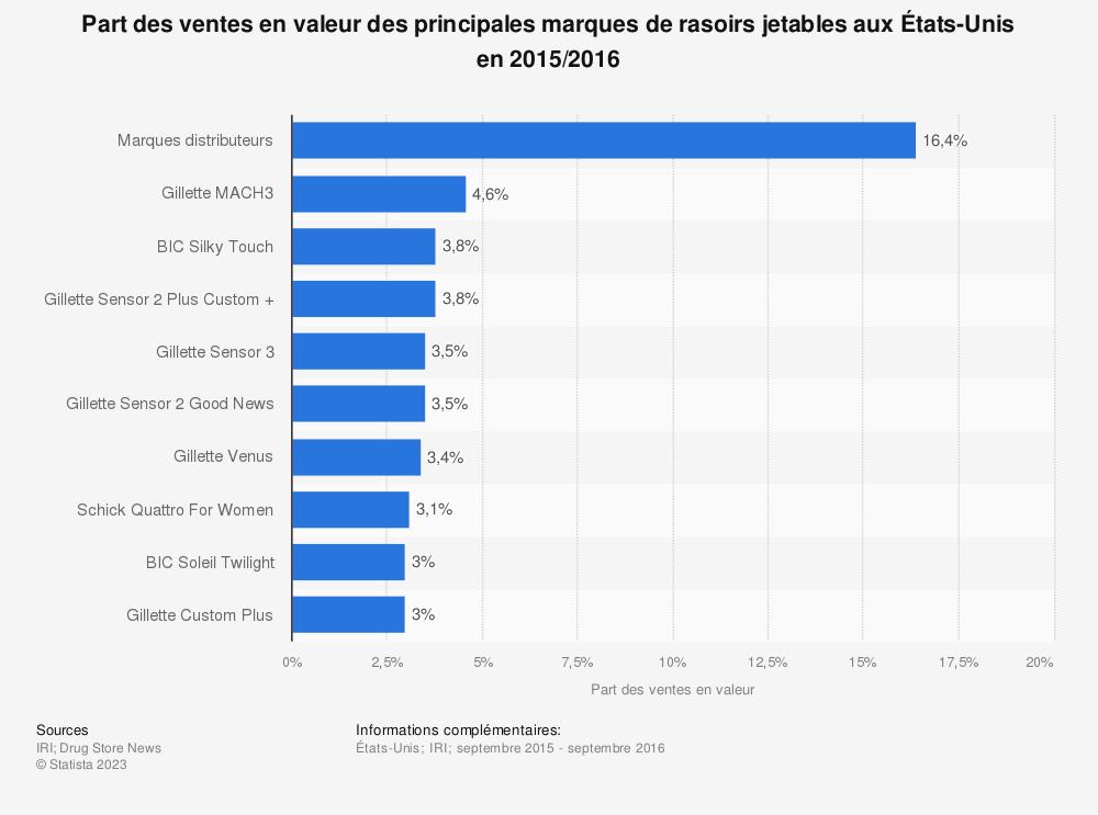 Statistique: Part des ventes en valeur des principales marques de rasoirs jetables auxÉtats-Unis en2015/2016 | Statista