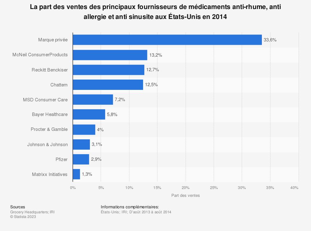 Statistique: La part des ventes des principaux fournisseurs de médicaments anti-rhume, anti allergie et anti sinusiteaux États-Unis en2014 | Statista