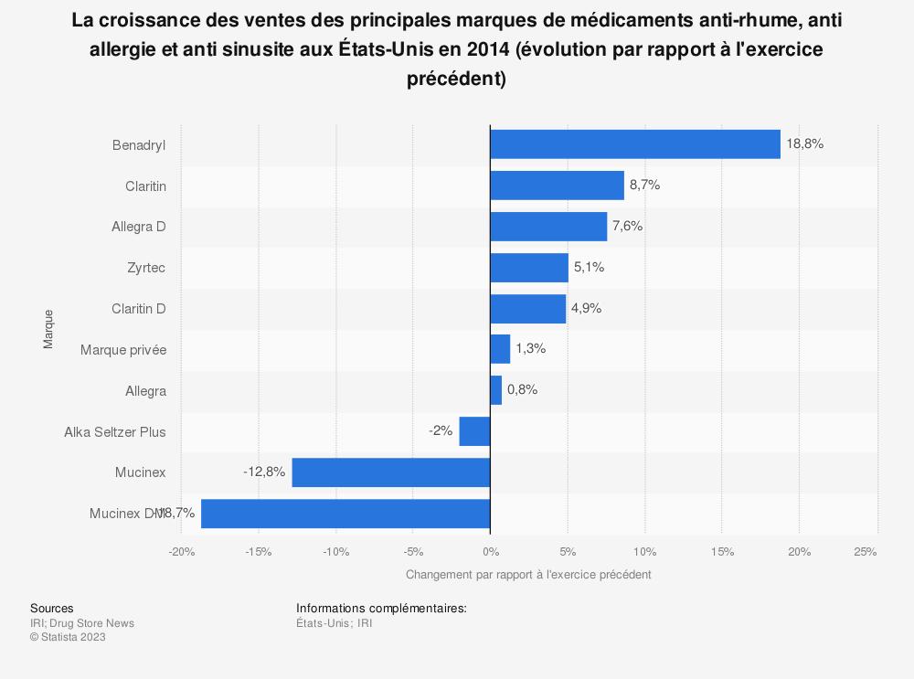 Statistique: La croissance des ventes des principales marques de médicaments anti-rhume, anti allergie et anti sinusite auxÉtats-Unis en2014 (évolution par rapport à l'exercice précédent) | Statista