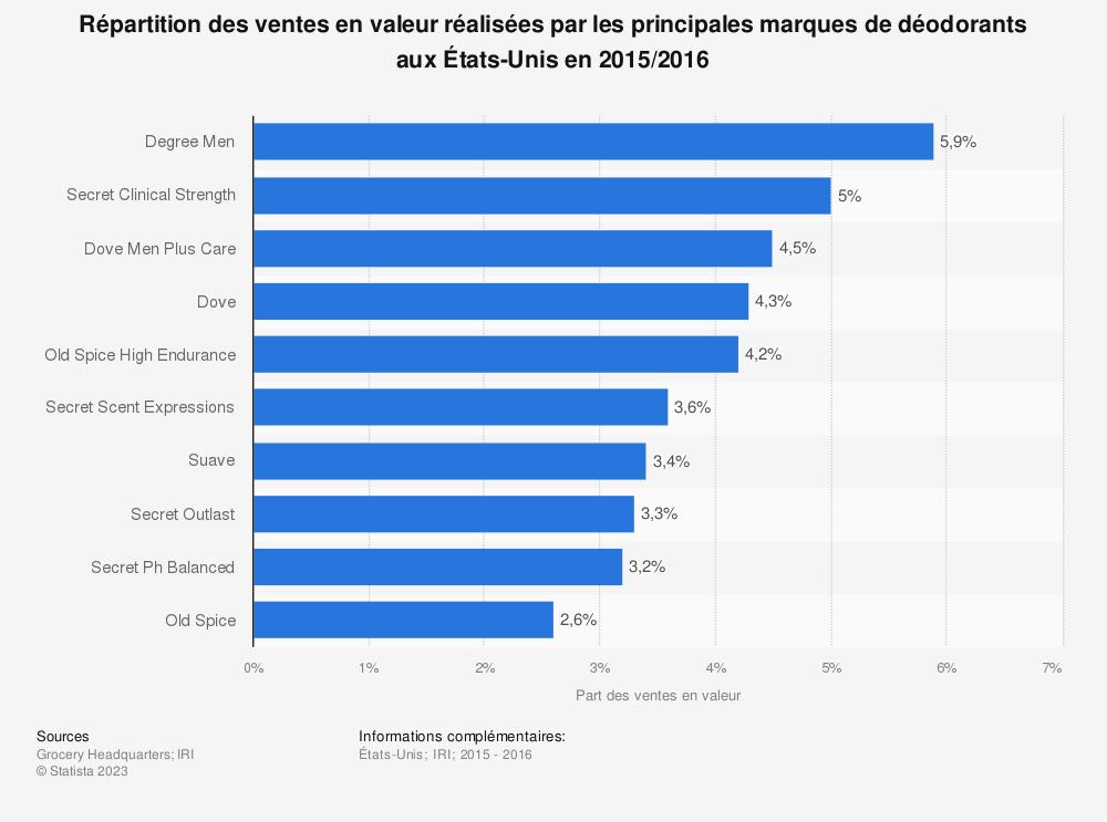 Statistique: Répartition des ventes en valeur réalisées par les principales marques de déodorants aux États-Unis en 2015/2016 | Statista