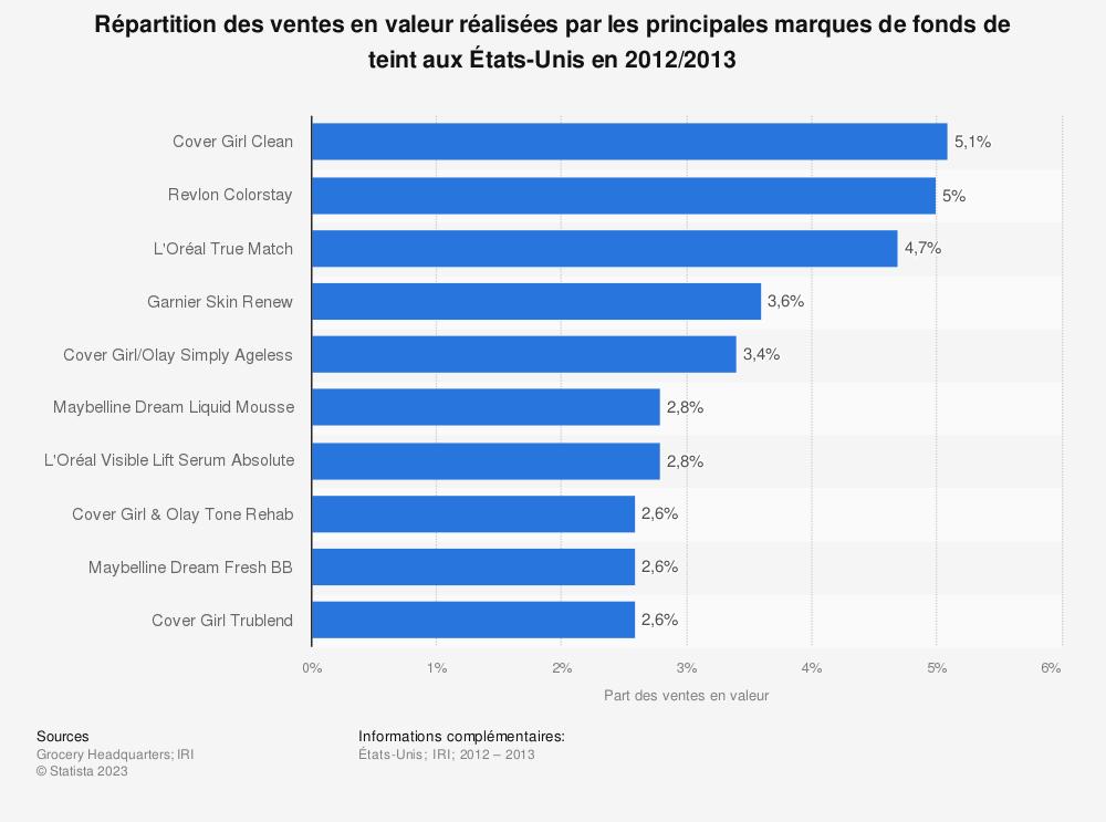 Statistique: Répartition des ventes en valeur réalisées par les principales marques de fonds de teint aux États-Unis en 2012/2013 | Statista