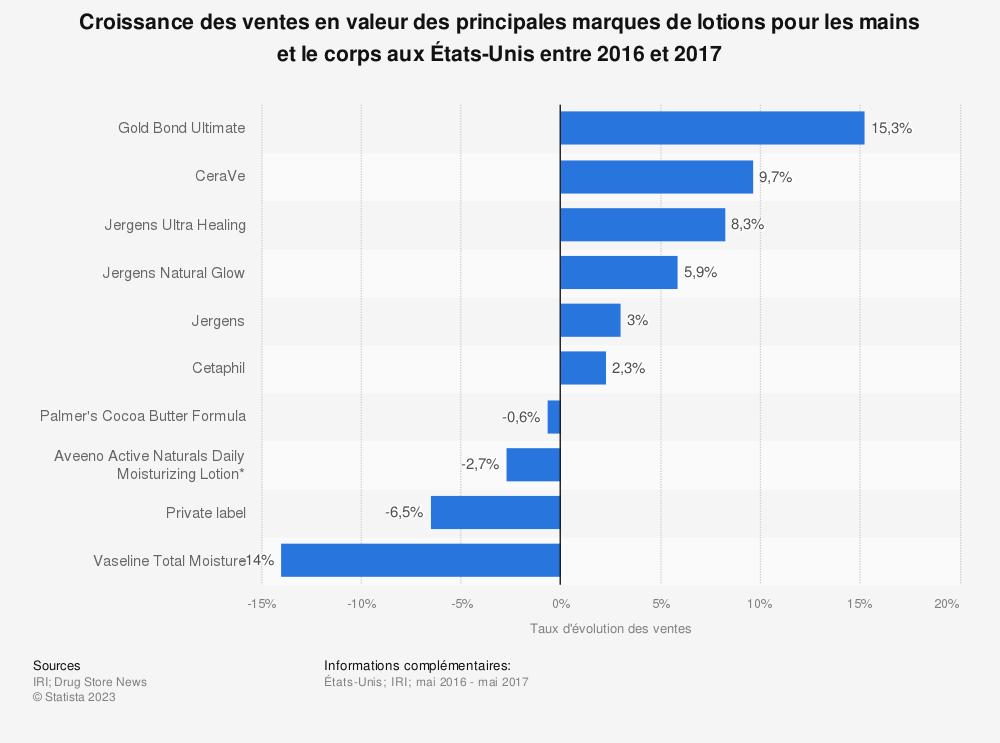 Statistique: Croissance des ventes en valeur des principales marques de lotions pour les mains et le corps aux États-Unis entre 2016 et 2017  | Statista