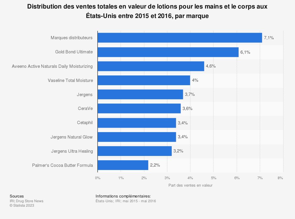 Statistique: Distribution des ventes totales en valeur de lotions pour les mains et le corps aux États-Unis entre 2015 et 2016, par marque | Statista