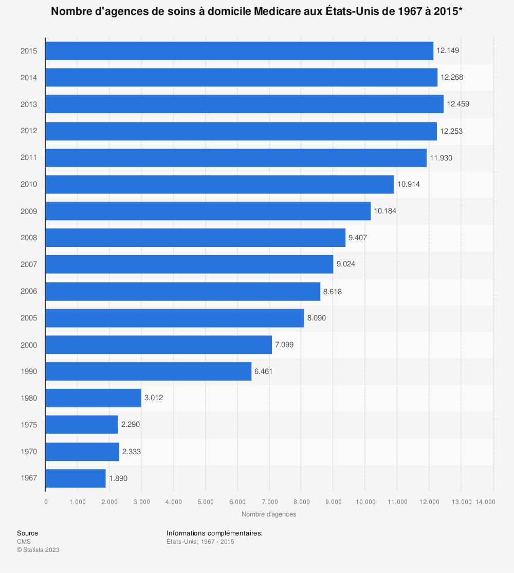 Statistique: Nombre d'agences de soins à domicile Medicare aux États-Unis de 1967 à 2015* | Statista