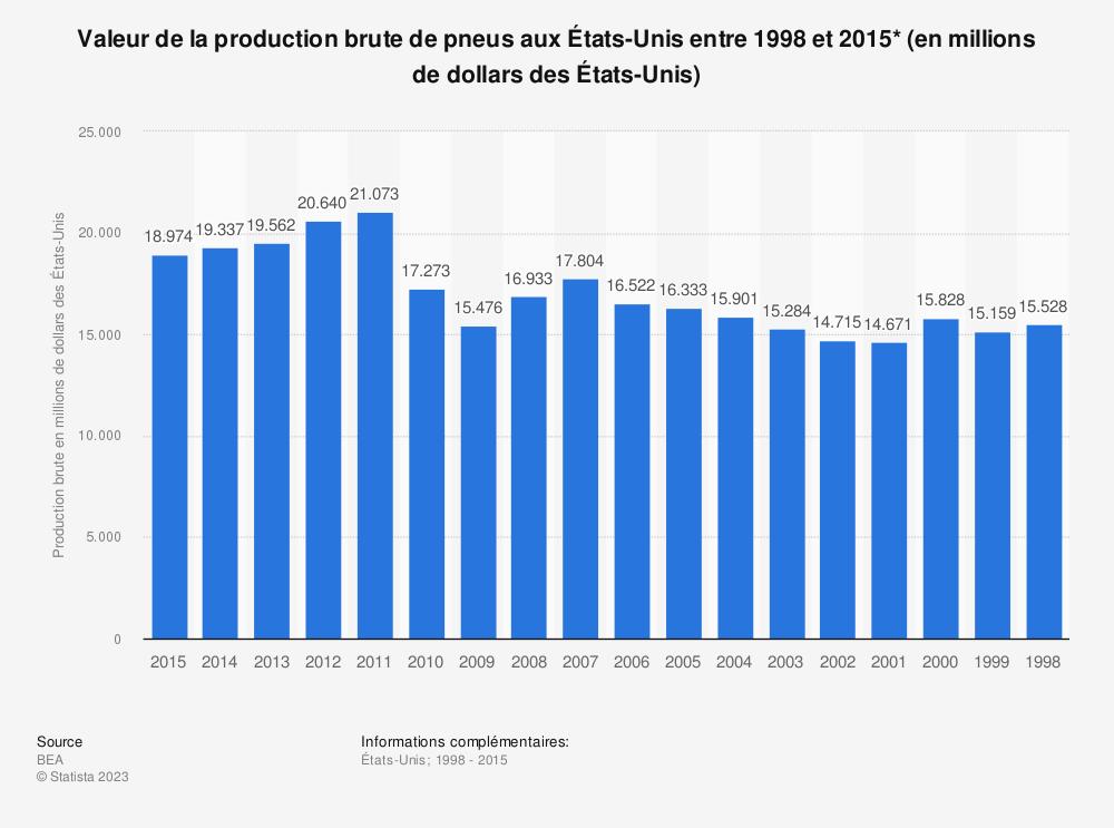 Statistique: Valeur de la production brute de pneus aux États-Unis entre 1998 et 2015* (en millions de dollars des États-Unis) | Statista