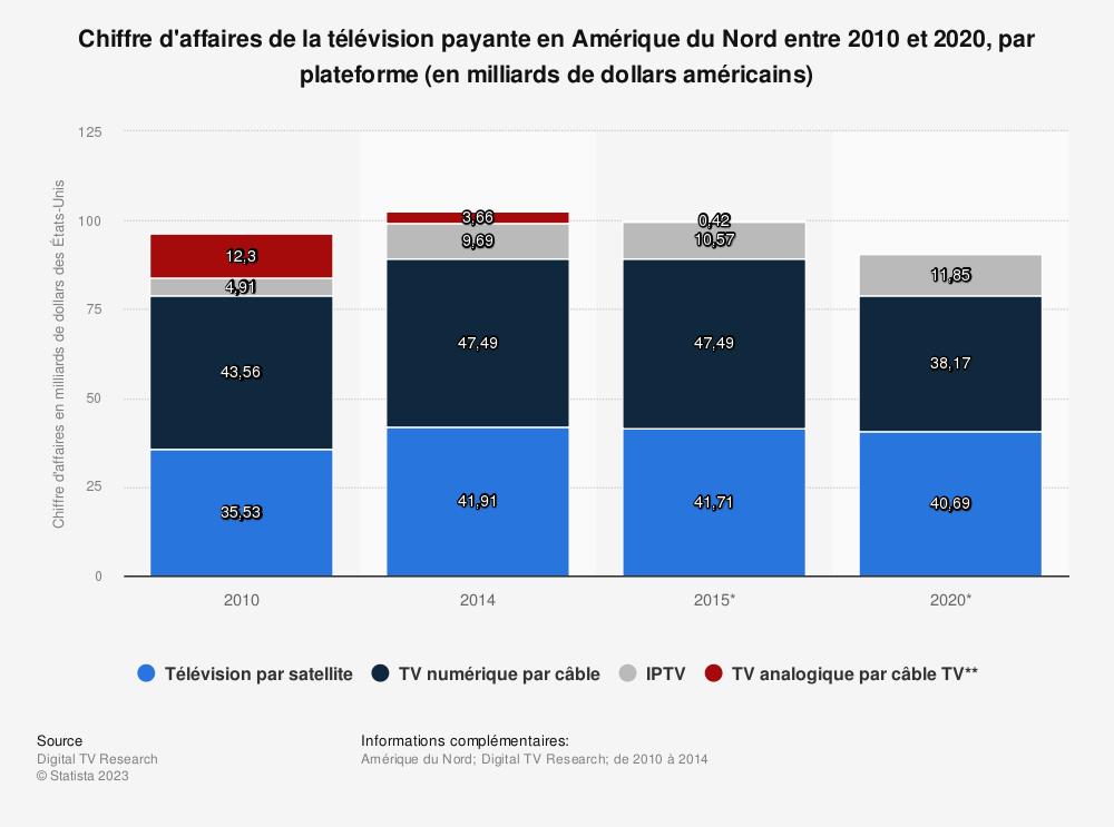 Statistique: Chiffre d'affaires de la télévision payante en Amérique du Nord entre 2010 et 2020, par plateforme (en milliards de dollars américains) | Statista