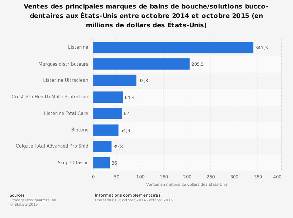 Statistique: Ventes des principales marques de bains de bouche/solutions bucco-dentaires aux États-Unis entre octobre 2014 et octobre 2015 (en millions de dollars desÉtats-Unis) | Statista