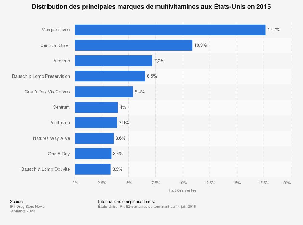 Statistique: Distribution des principales marques de multivitamines aux États-Unis en2015 | Statista