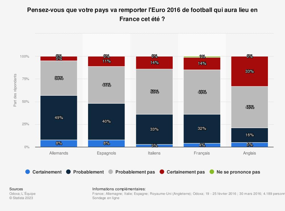 Statistique: Pensez-vous que votre pays va remporter l'Euro 2016 de football qui aura lieu en France cet été ? | Statista