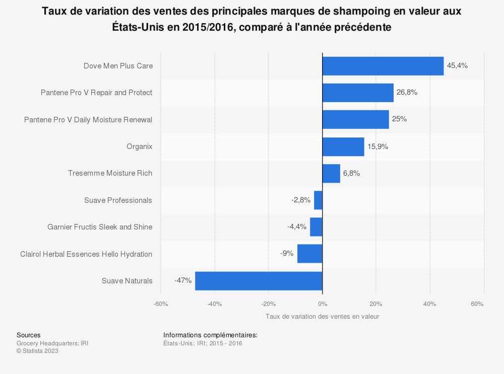 Statistique: Taux de variation des ventes des principales marques de shampoing en valeur aux États-Unis en 2015/2016, comparé à l'année précédente | Statista