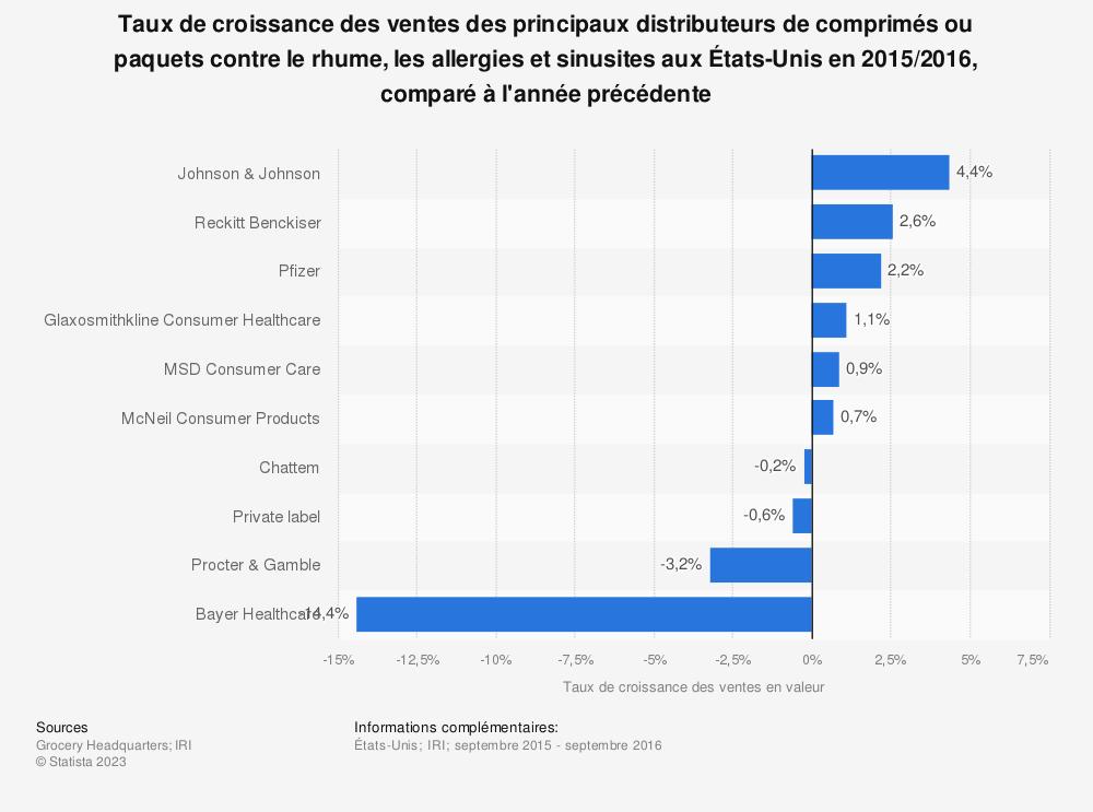 Statistique: Taux de croissance des ventes des principaux distributeurs de comprimés ou paquets contre le rhume,  les allergies et sinusites aux États-Unis en 2015/2016, comparé à l'année précédente | Statista