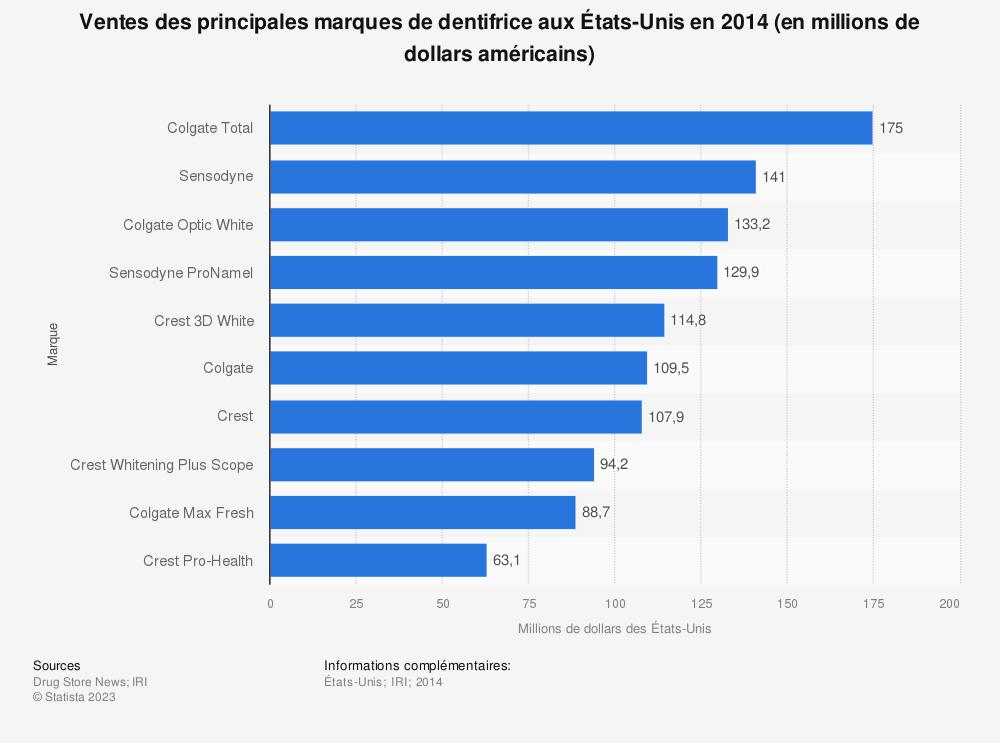 Statistique: Ventes des principales marques de dentifrice aux États-Unis en 2014 (en millions de dollars américains) | Statista