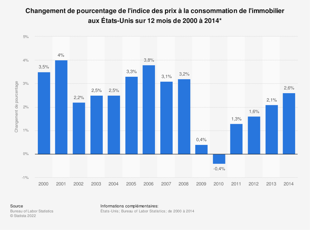Statistique: Changement de pourcentage de l'indice des prix à la consommation de l'immobilier aux États-Unis sur 12 mois de 2000 à 2014* | Statista
