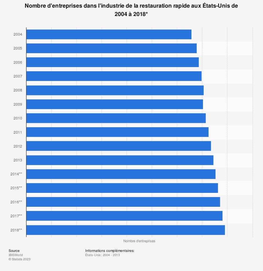 Statistique: Nombre d'entreprises dans l'industrie de la restauration rapide aux États-Unis de 2004 à 2018* | Statista