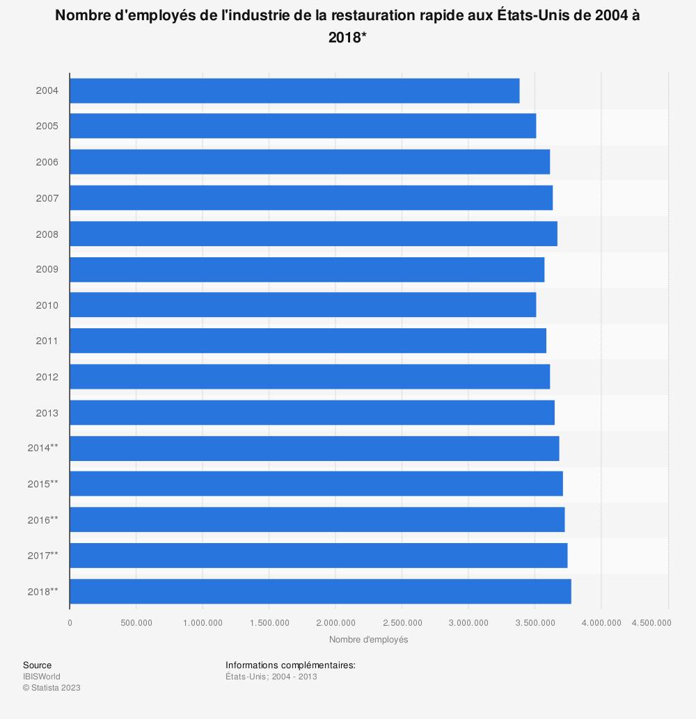 Statistique: Nombre d'employés de l'industrie de la restauration rapide aux États-Unis de 2004 à 2018* | Statista
