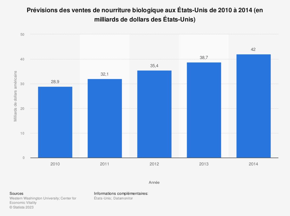 Statistique: Prévisions des ventes de nourriture biologique aux États-Unis de 2010 à 2014 (en milliards de dollars des États-Unis) | Statista