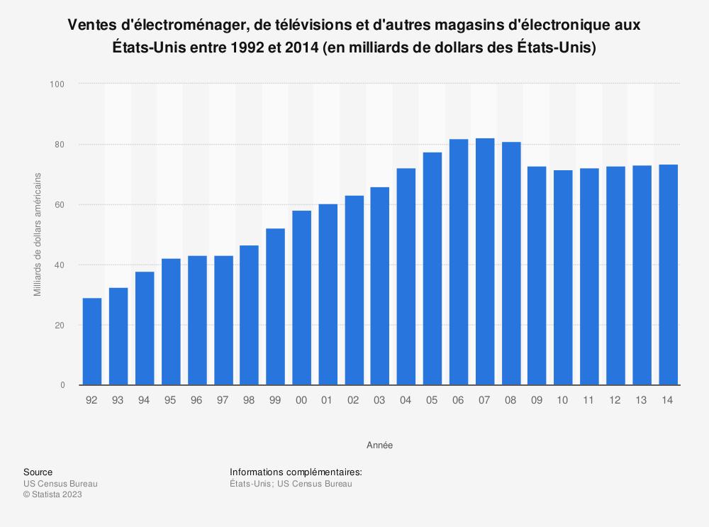 Statistique: Ventes d'électroménager, de télévisions et d'autres magasins d'électronique aux États-Unis entre 1992 et 2014 (en milliards de dollars des États-Unis) | Statista