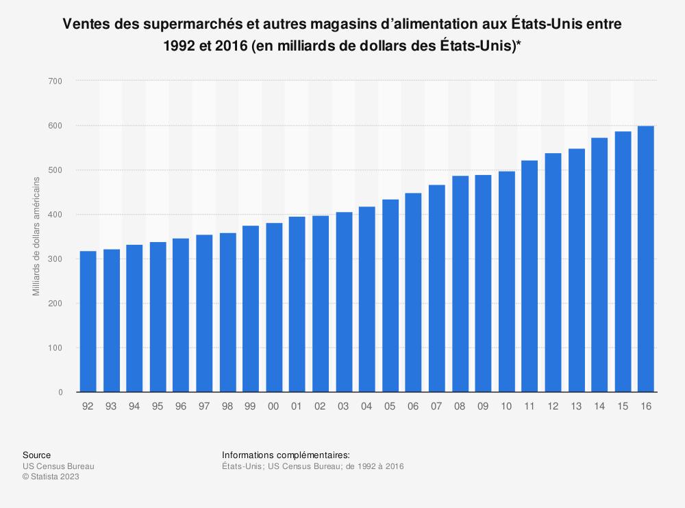 Statistique: Ventes des supermarchés et autres magasins d'alimentation aux États-Unis entre 1992 et 2016 (en milliards de dollars des États-Unis)* | Statista