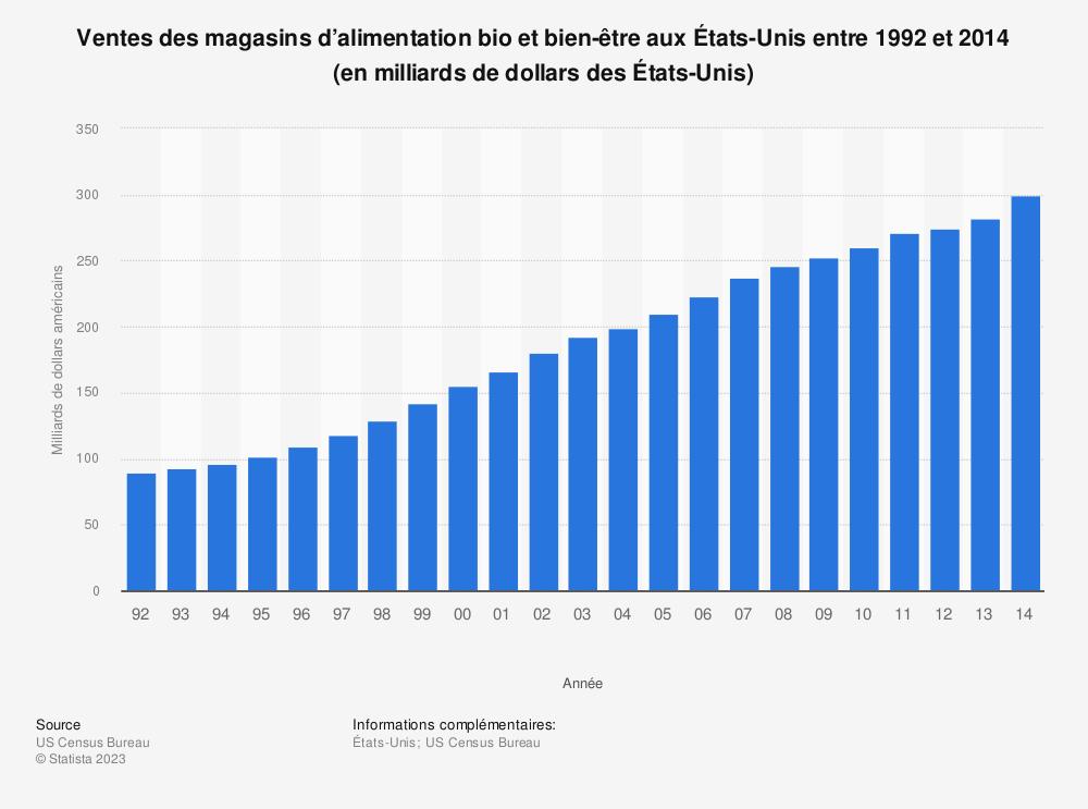 Statistique: Ventes des magasins d'alimentation bio et bien-être aux États-Unis entre 1992 et 2014 (en milliards de dollars des États-Unis) | Statista