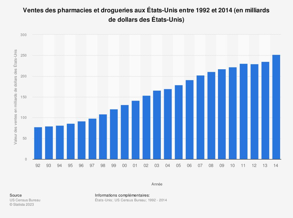 Statistique: Ventes des pharmacies et drogueries aux États-Unis entre 1992 et 2014 (en milliards de dollars des États-Unis) | Statista