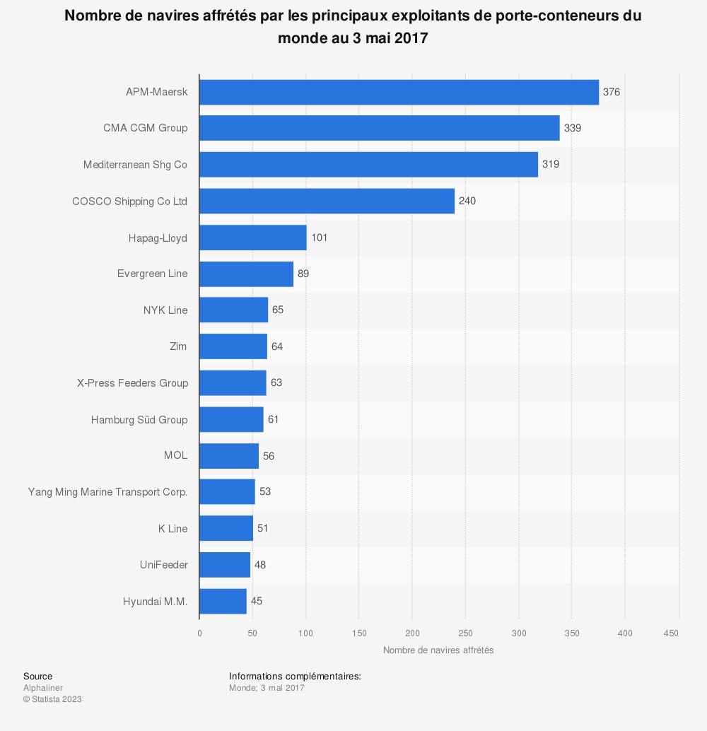 Statistique: Nombre de navires affrétés par les principaux exploitants de porte-conteneurs du monde au 3 mai 2017 | Statista