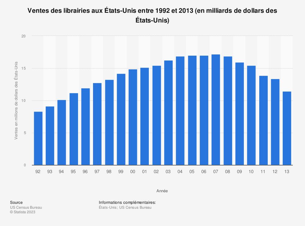 Statistique: Ventes des librairies aux États-Unis entre 1992 et 2013 (en milliards de dollars des États-Unis) | Statista