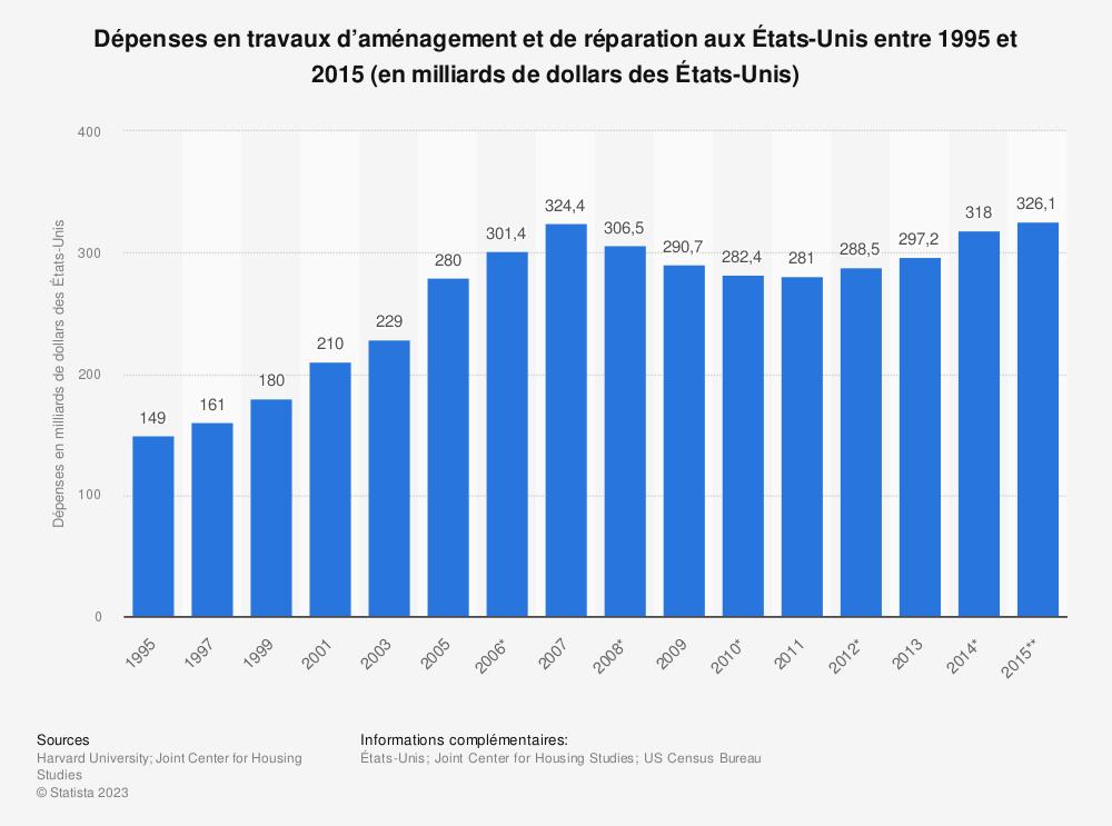 Statistique: Dépenses en travaux d'aménagement et de réparation aux États-Unis entre 1995et 2015 (en milliards de dollars des États-Unis) | Statista