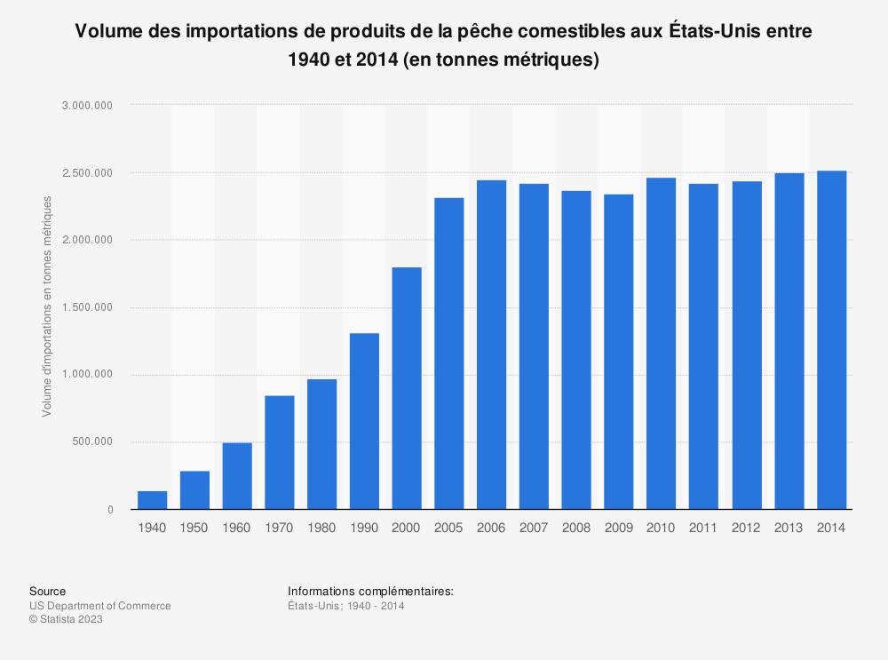 Statistique: Volume des importations de produits de la pêche comestibles aux États-Unis entre 1940 et 2014 (en tonnes métriques) | Statista