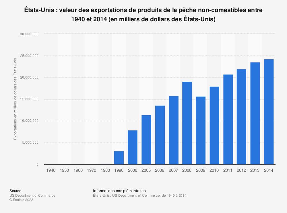 Statistique: États-Unis: valeur des exportations de produits de la pêche non-comestibles entre 1940 et 2014 (en milliers de dollars des États-Unis) | Statista