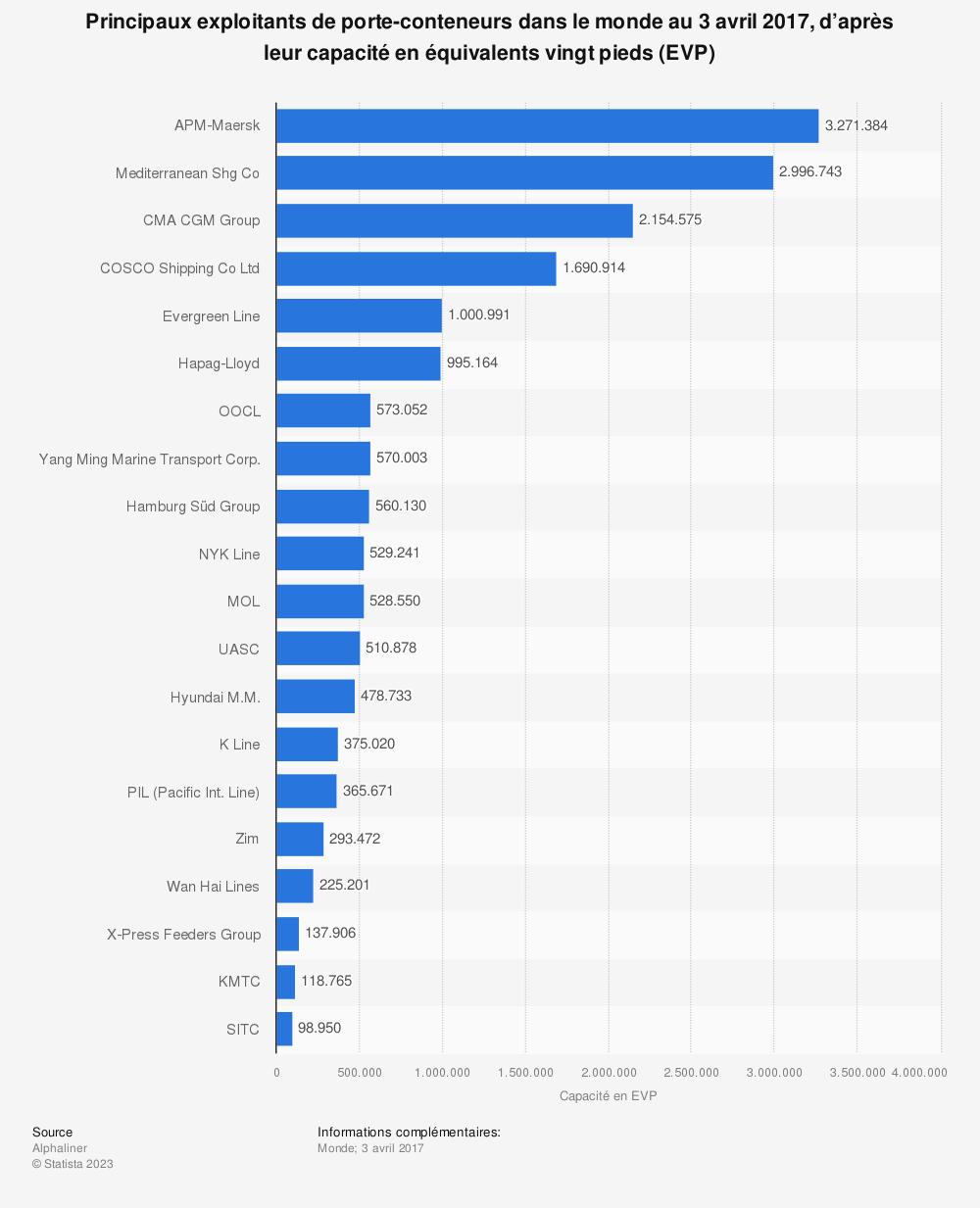 Statistique: Principaux exploitants de porte-conteneurs dans le monde au 3 avril 2017, d'après leur capacité en équivalents vingt pieds (EVP) | Statista