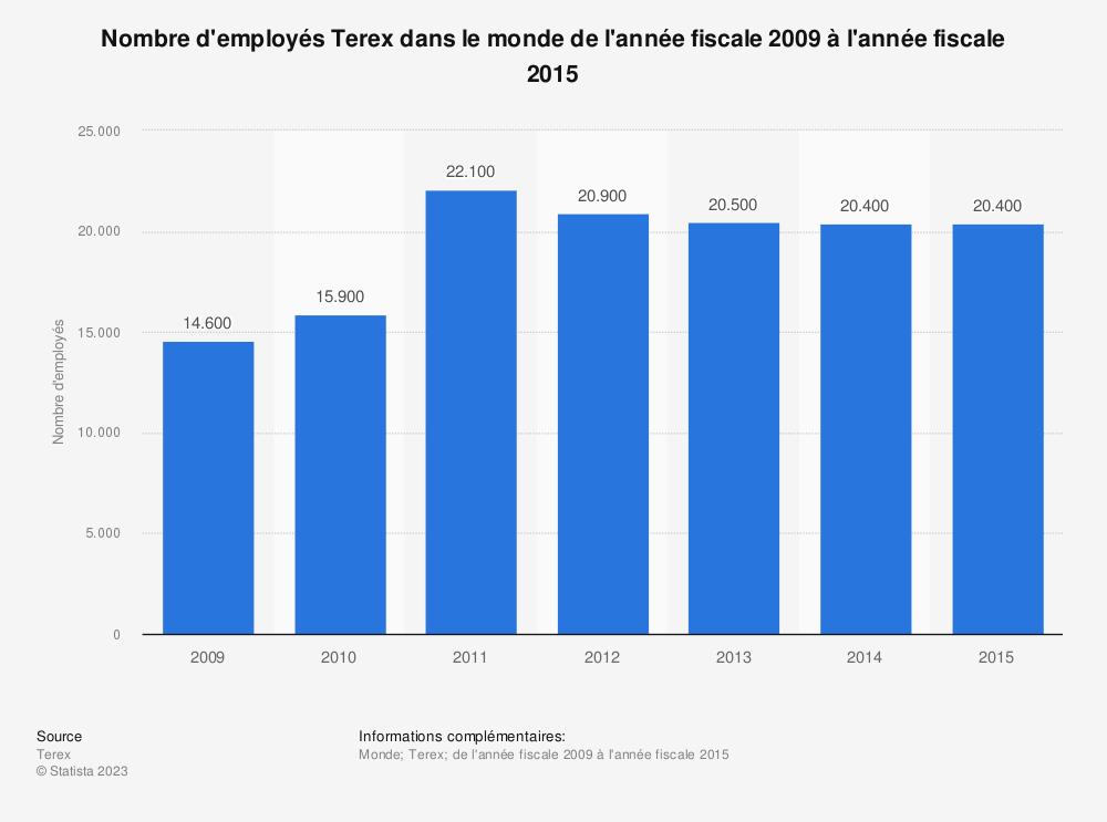 Statistique: Nombre d'employés Terex dans le monde de l'année fiscale 2009 à l'année fiscale 2015 | Statista