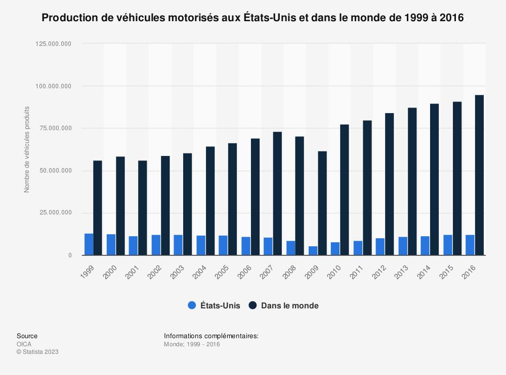 Statistique: Production de véhicules motorisés aux États-Unis et dans le monde de 1999 à 2016 | Statista