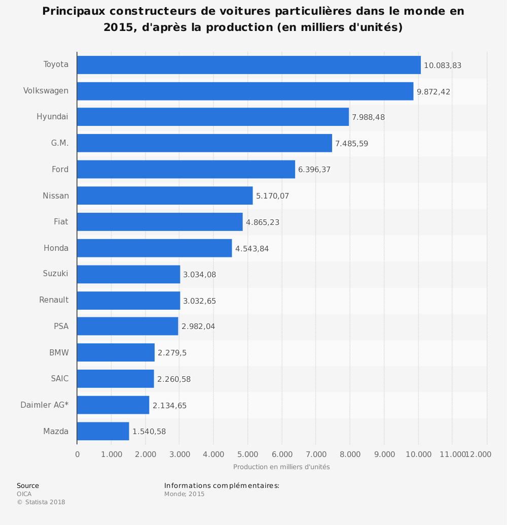 Statistique: Principaux constructeurs de voitures particulières dans le monde en 2015, d'après la production (en milliers d'unités) | Statista