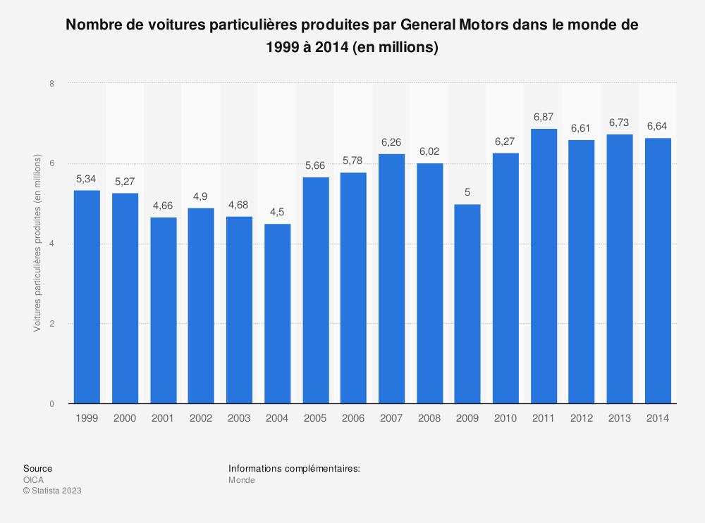Statistique: Nombre de voitures particulières produites par General Motors dans le monde de 1999 à 2014 (en millions) | Statista