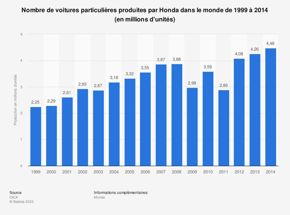 Statistique: Nombre de voitures particulières produites par Honda dans le monde de 1999 à 2014 (en millions d'unités) | Statista