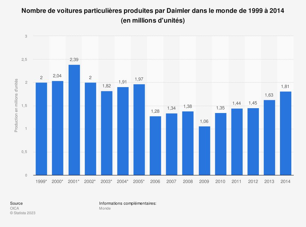 Statistique: Nombre de voitures particulières produites par Daimler dans le monde de 1999 à 2014 (en millions d'unités) | Statista