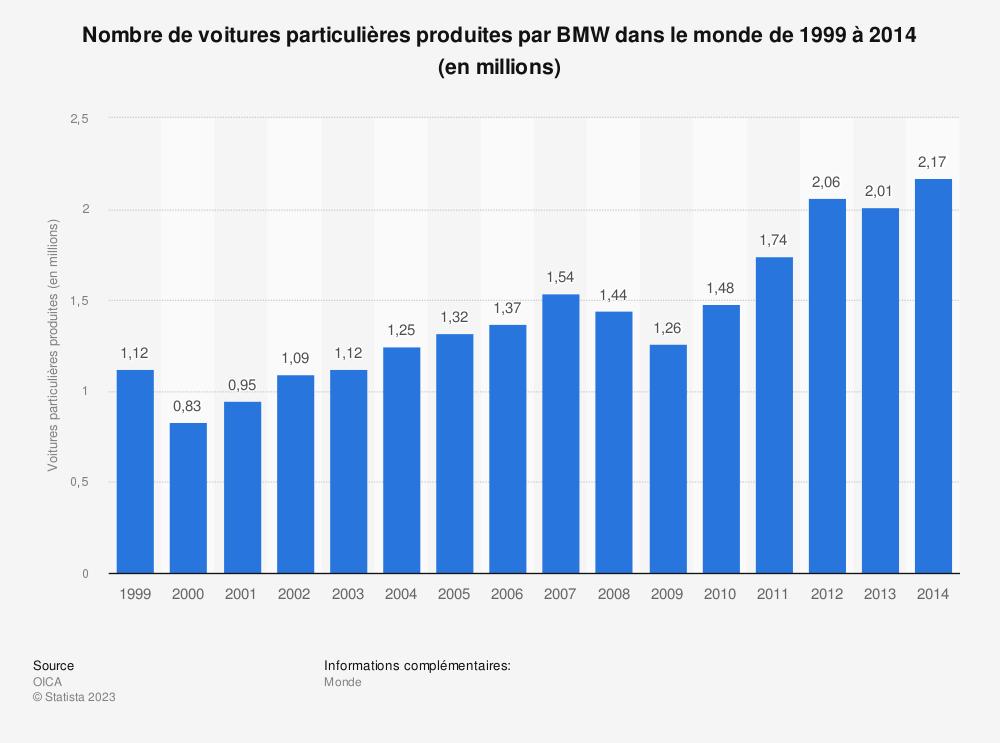 Statistique: Nombre de voitures particulières produites par BMW dans le monde de 1999 à 2014 (en millions) | Statista