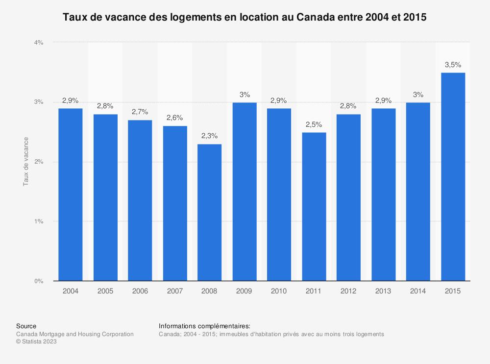 Statistique: Taux de vacance des logements en location au Canada entre 2004 et 2015   Statista