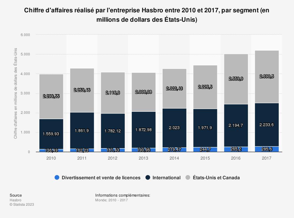 Statistique: Chiffre d'affaires réalisé par l'entreprise Hasbro entre 2010 et 2017, par segment (en millions de dollars des États-Unis) | Statista