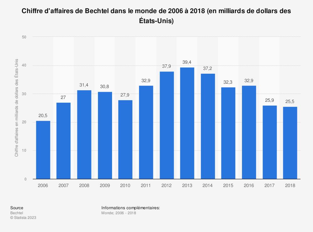 Statistique: Chiffre d'affaires de Bechtel dans le monde de 2006 à 2018 (en milliards de dollars des États-Unis) | Statista