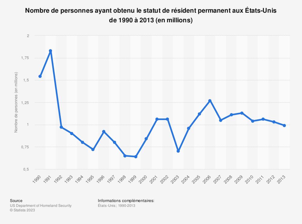 Statistique: Nombre de personnes ayant obtenu le statut de résident permanent aux États-Unis de 1990 à 2013 (en millions) | Statista